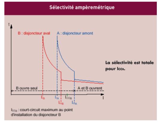 Sélectivité ampèremètrique
