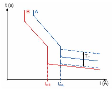 Sélectivité chronometrique