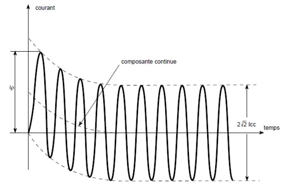 Schéma courant continu - disjoncteur