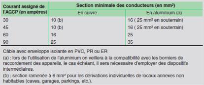 La norme NF C 14100