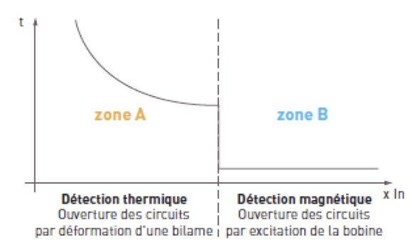 schema-courbe-declenchement