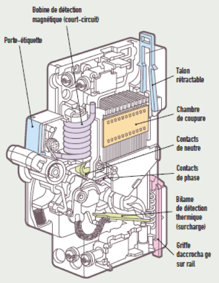 Comment fonctionne un disjoncteur ?