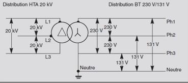 Branchements électriques - Régime neutre TT 230 volts
