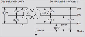 Branchements électriques - Régime neutre TT 410 volts