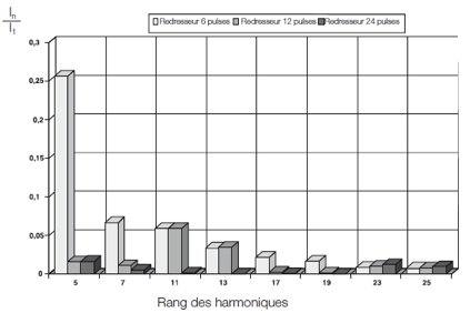 Les harmoniques - 4ème partie