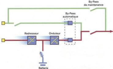 Schéma du fonctionnement d'un onduleur