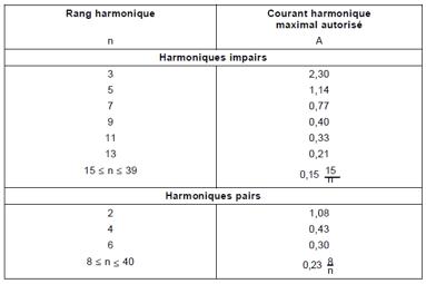 Les harmoniques / 3ème partie