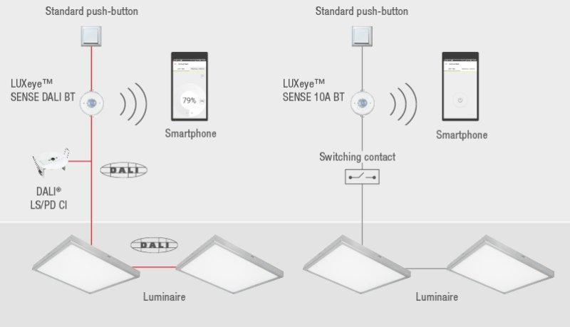 Schéma d'installation LUXeye
