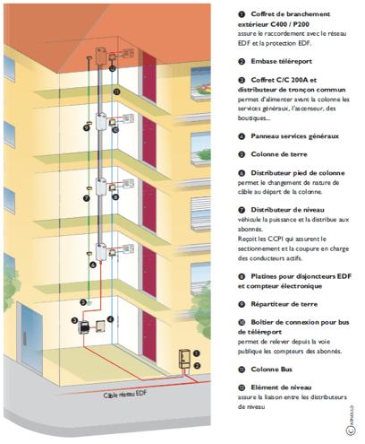 Installation électrique : Immeuble ou appartement