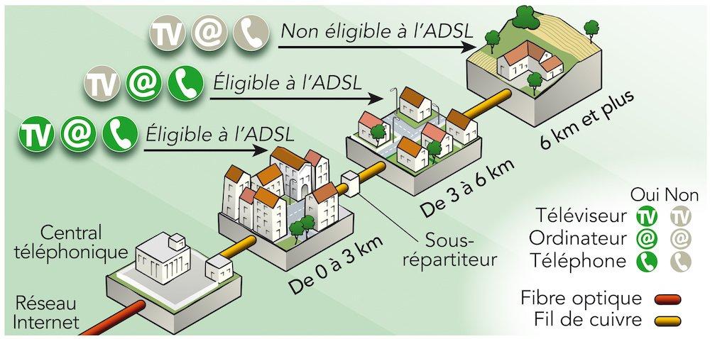 Schéma éligibilité de l'ADSL
