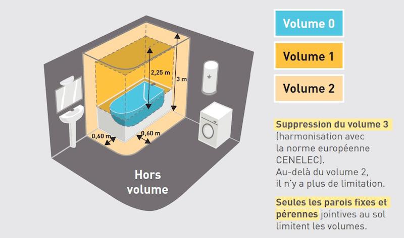 Norme électrique : les différents volumes