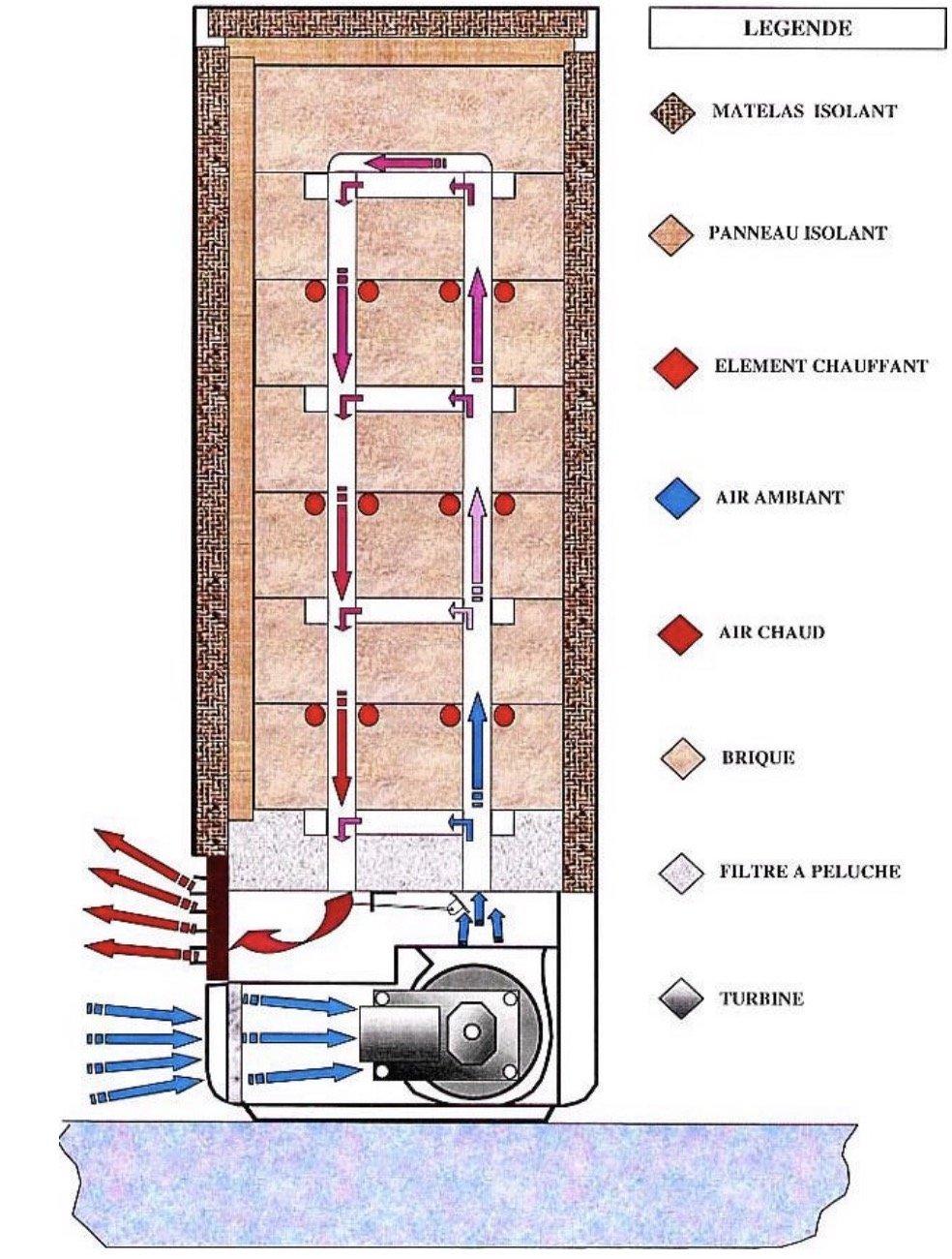 Comment fonctionne un radiateur à accumulation ?