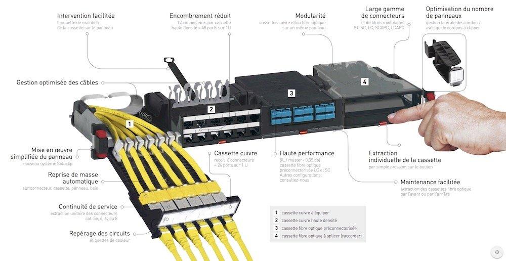 Système VDI Legrand LCS3