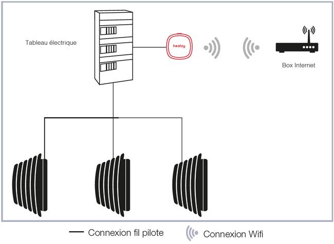 Schéma de montage Heatzy Acova 1