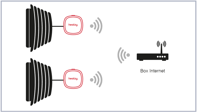 Schéma de montage Heatzy Acova 2