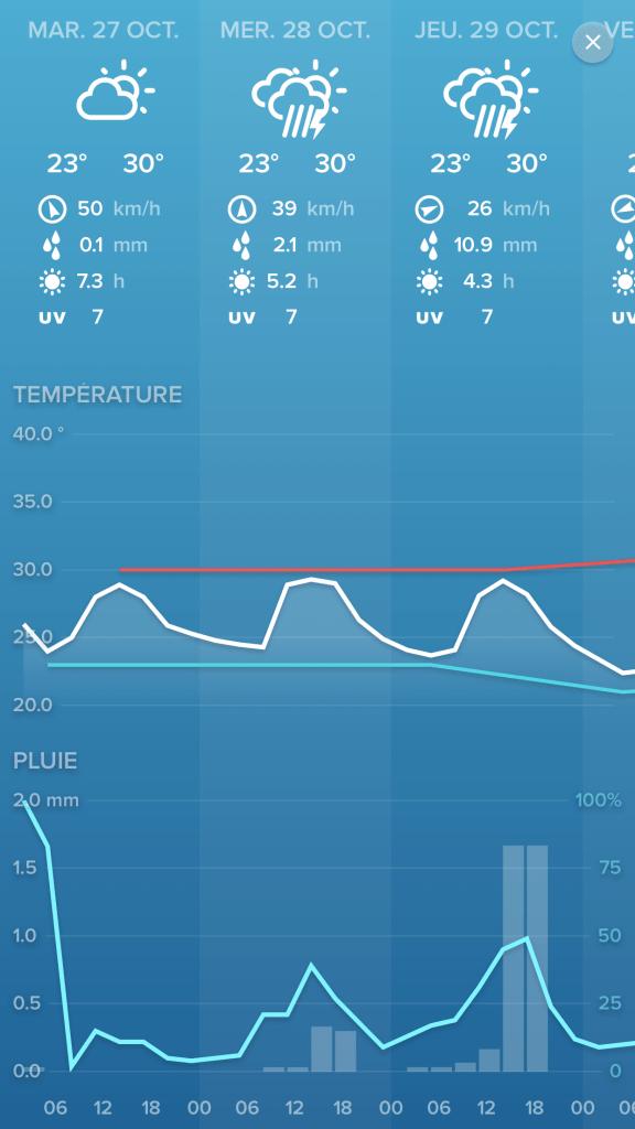 Mesure station météo